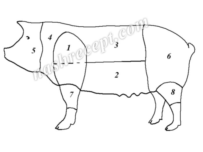 разделка свиной туши (схема)